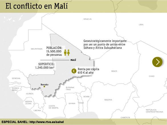 Gráfico de la Crisis de Mali