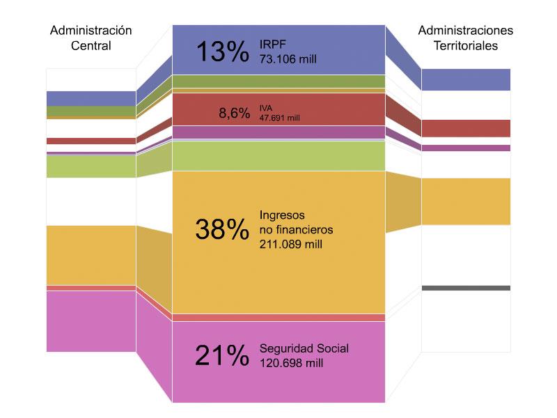 evolución de ingresos y gastos en los presupuestos generales del