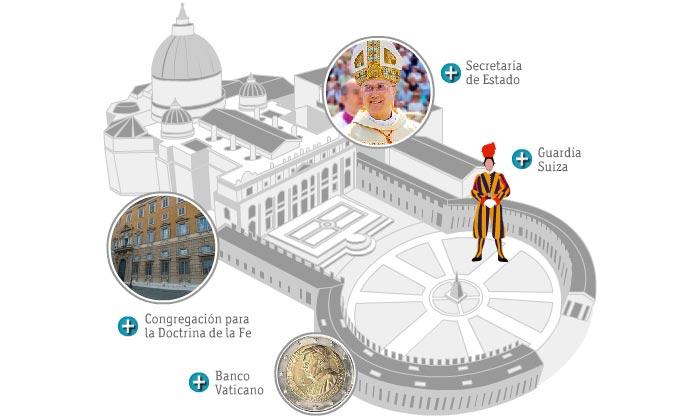 Ilustración de la Plaza de San Pedro, emblema por antonomasia del Estado Vaticano, y detalle de algunos de los departamentos más importantes de la Curia o Gobierno vaticano, como la Congregación para la Doctrina de la Fe, la Secretaria de Estado, la Guardia Suiza y el Banco Vaticano.