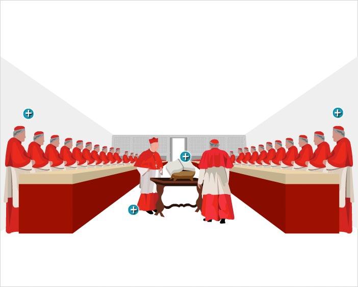 Ilustración del interior de la Capilla Sixtina y la disposición de los distintos cardenales a la hora de realizar el juramento individual, el que se compromete a desempeñar fielmente su cargo en caso de ser elegido. Toma juramento el decano del Colegio Cardenalicio -o quien haga sus funciones en caso de que éste tenga más de 80 años- y utilizan los Santos Evangelios para posar su mano al recitar la fórmula. Una vez termina el juramento, el Maestro de Ceremonias Pontificas pronuncia la fórmula 'Extra Omnes' y todos aquel que no participe en la elección debe abandonar la Capilla Sixtina.