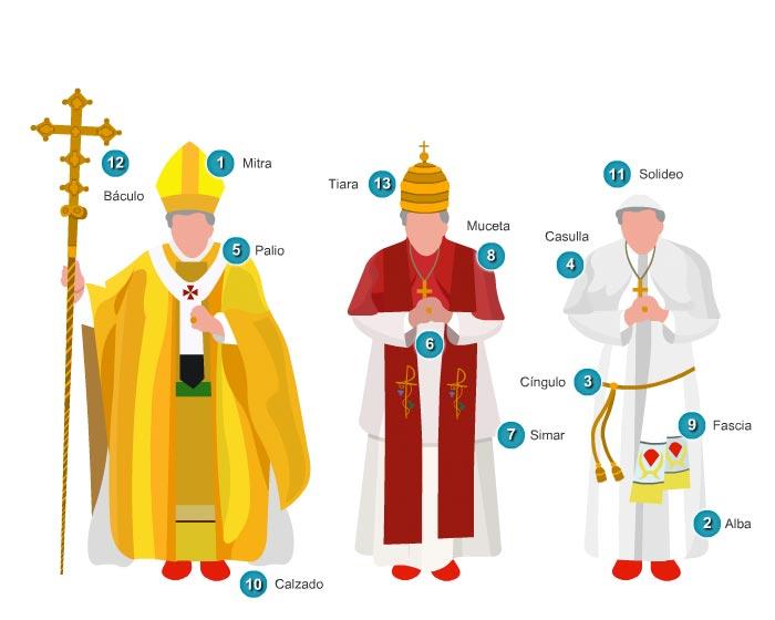 Ilustración de los distintos atuendos que viste el Papa, con una detallada explicación de cada una de las prendas. Báculo, mitra, palio, tiara, muceta, simar, cíngulo, calzado, solideo...